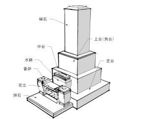 石塔の主な構成