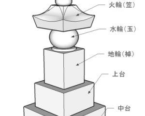 五輪塔の構成