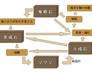 岩石の循環