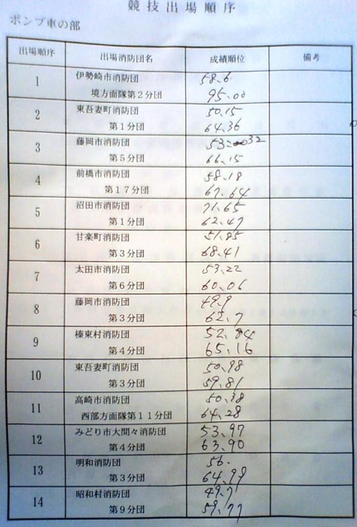 平成20年群馬県消防ポンプ操法大会