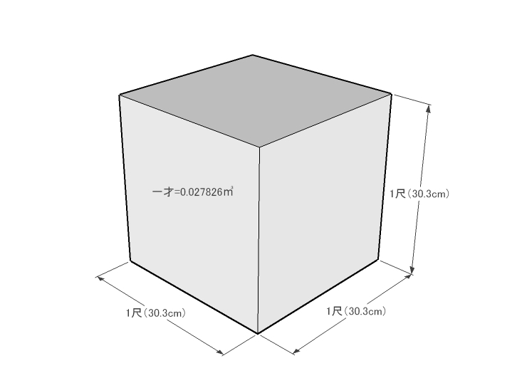 一切の立方体